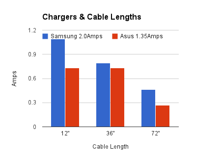 charging cable graph