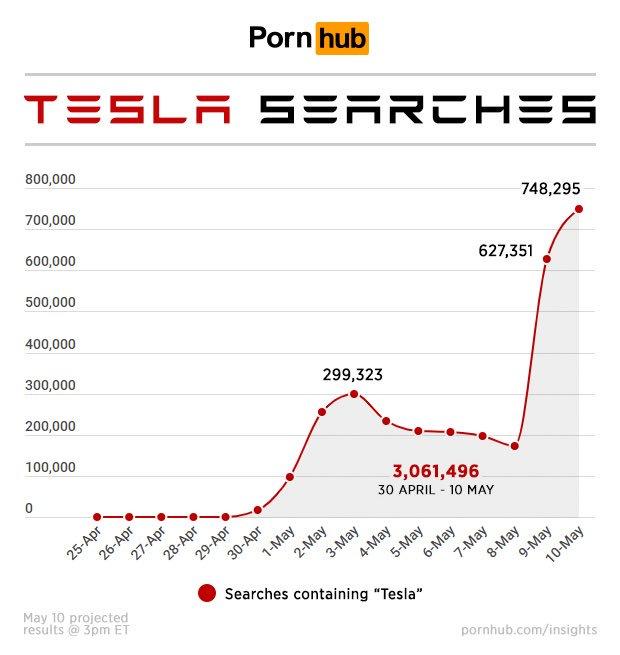 tesla statistics on pornhub